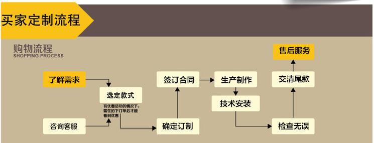 密集柜厂家订制流程